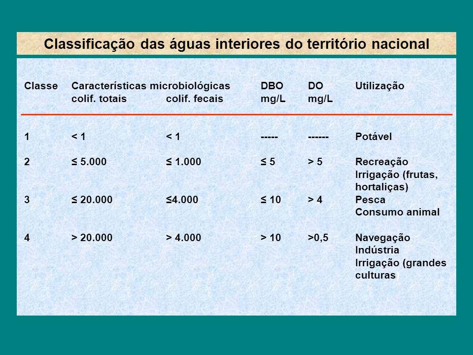 Classificação das águas interiores do território nacional ClasseCaracterísticas microbiológicasDBODOUtilização colif. totaiscolif. fecaismg/Lmg/L 1< 1