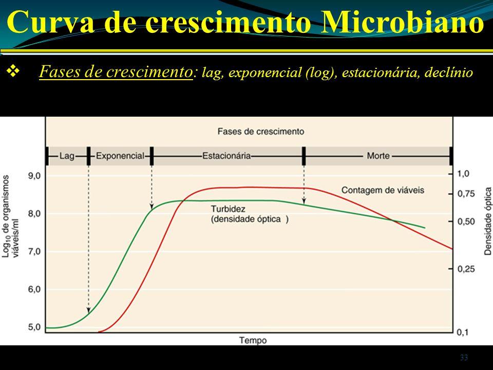 Fases de crescimento: lag, exponencial (log), estacionária, declínio Curva de crescimento Microbiano 33