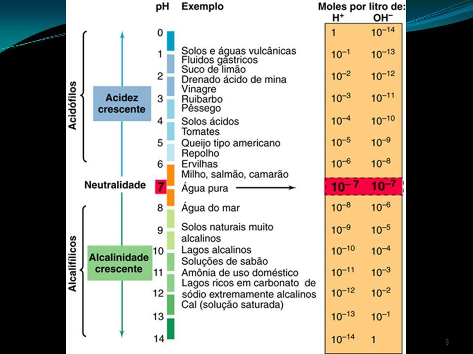 Fatores que afetam o crescimento Fatores físicos: Pressão osmótica (NaCl): Halotolerantes Halófilos Halófilos extremos Pressão hidrostática Barotolerantes Barófilos 19