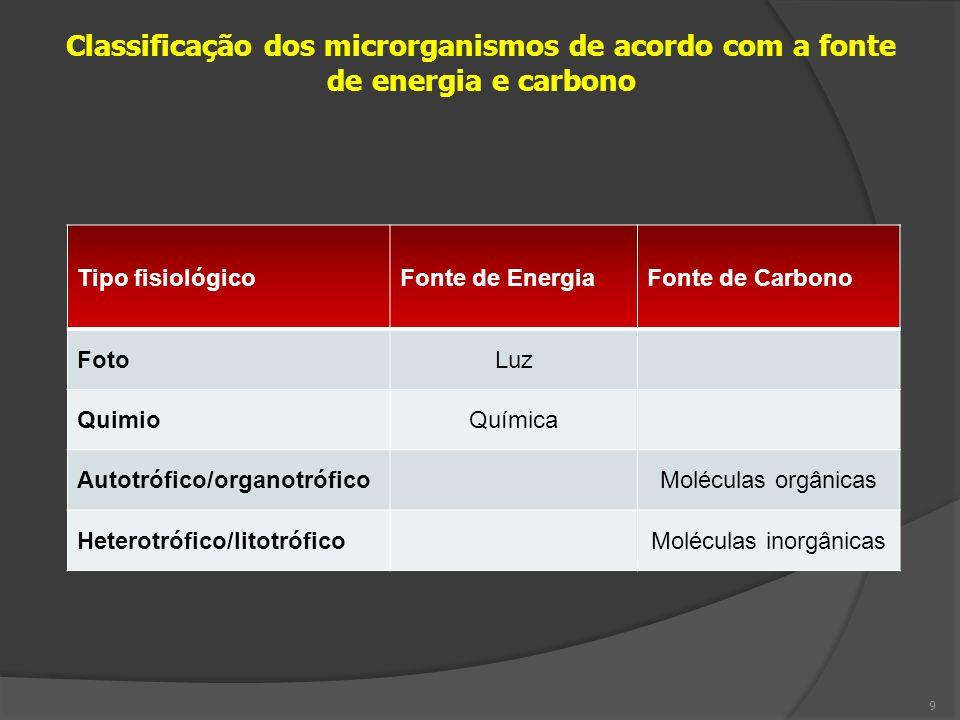 Tipo fisiológicoFonte de EnergiaFonte de Carbono FotoLuz QuimioQuímica Autotrófico/organotróficoMoléculas orgânicas Heterotrófico/litotróficoMoléculas