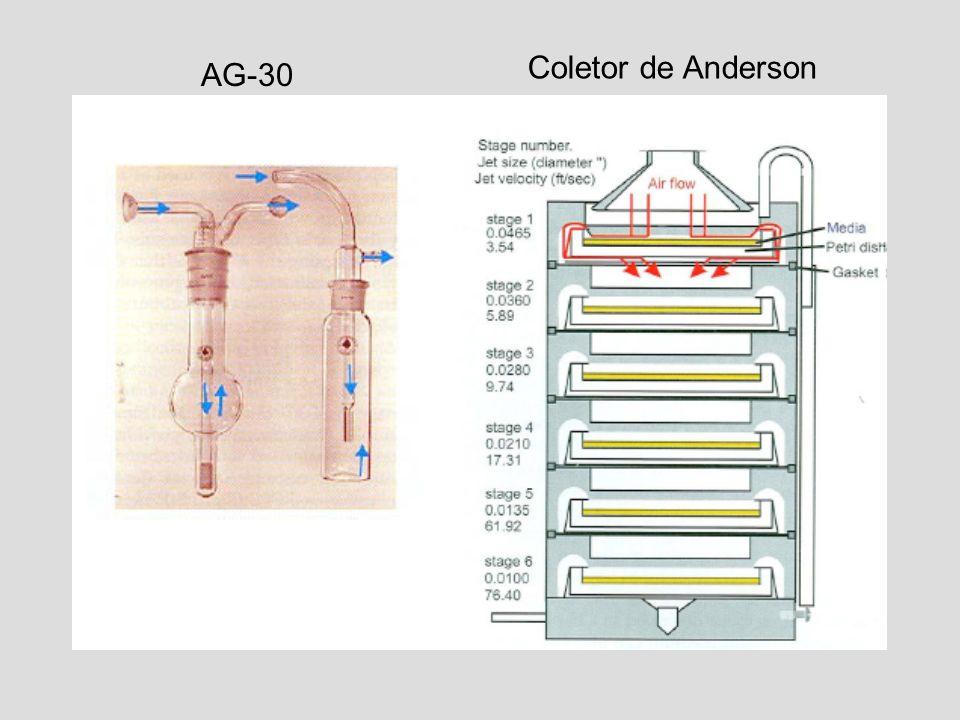 Coletor de Anderson AG-30