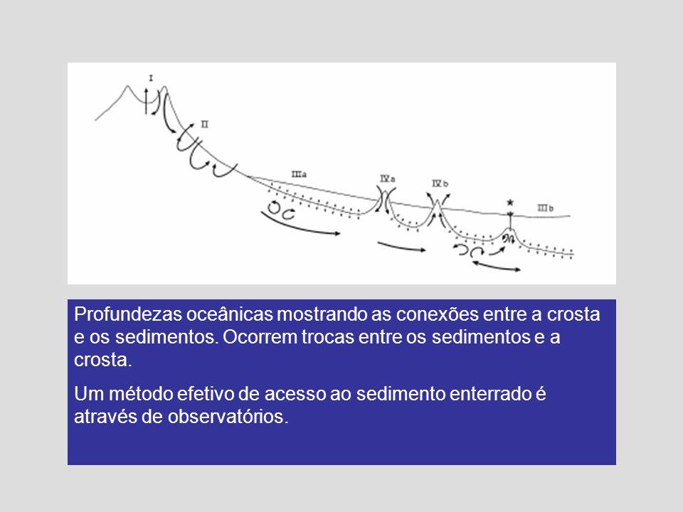 Profundezas oceânicas mostrando as conexões entre a crosta e os sedimentos. Ocorrem trocas entre os sedimentos e a crosta. Um método efetivo de acesso