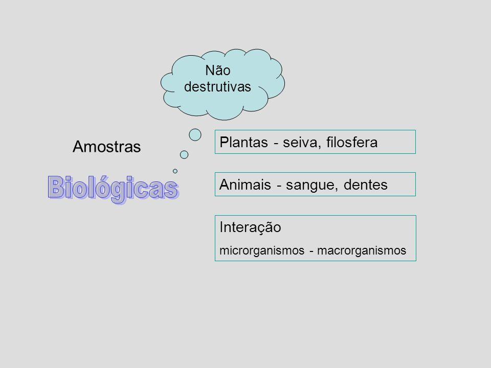 Interação microrganismos - macrorganismos Plantas - seiva, filosfera Animais - sangue, dentes Não destrutivas Amostras