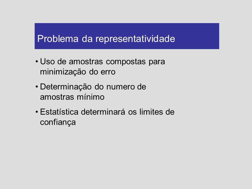 Uso de amostras compostas para minimização do erro Determinação do numero de amostras mínimo Estatística determinará os limites de confiança Problema