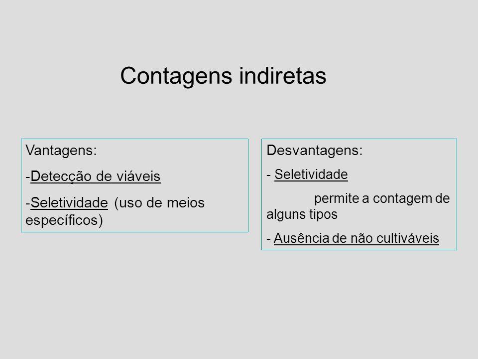 Contagens indiretas Vantagens: -Detecção de viáveis -Seletividade (uso de meios específicos) Desvantagens: - Seletividade permite a contagem de alguns
