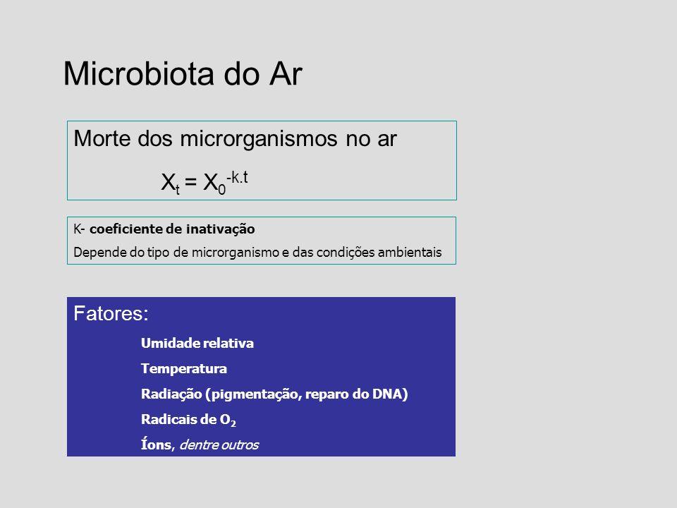 Microbiota do Ar Morte dos microrganismos no ar X t = X 0 - k.t K- coeficiente de inativação Depende do tipo de microrganismo e das condições ambienta