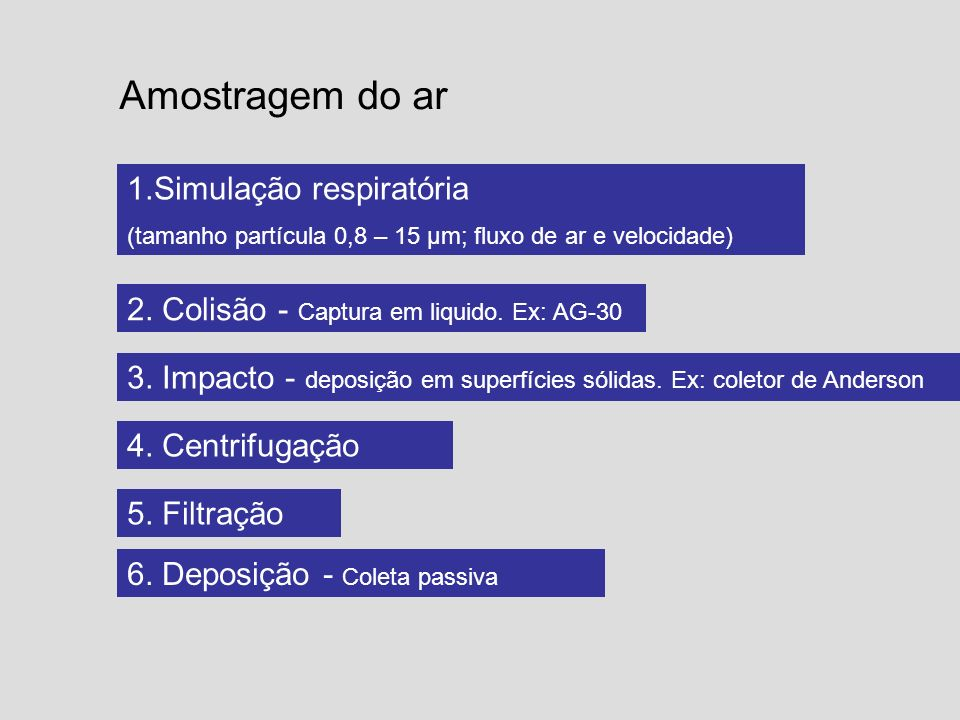 Amostragem do ar 1.Simulação respiratória (tamanho partícula 0,8 – 15 μm; fluxo de ar e velocidade) 2. Colisão - Captura em liquido. Ex: AG-30 3. Impa
