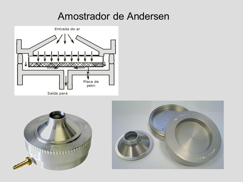 Amostrador de Andersen
