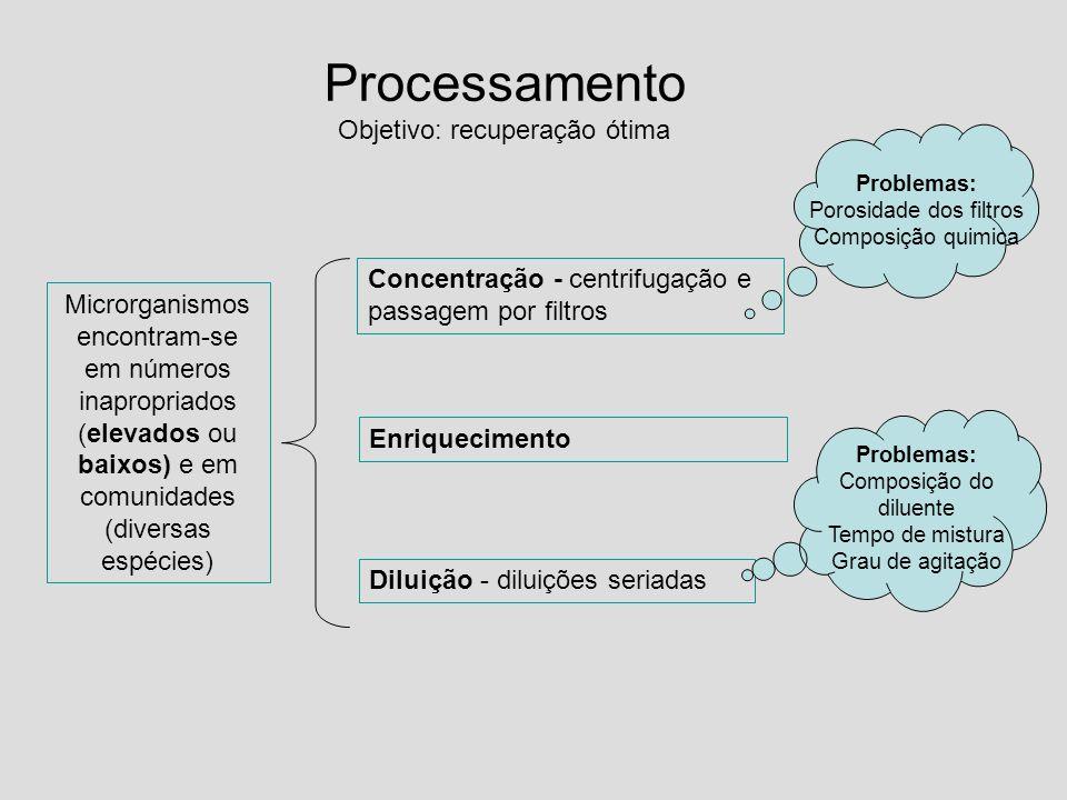 Processamento Objetivo: recuperação ótima Concentração - centrifugação e passagem por filtros Diluição - diluições seriadas Problemas: Porosidade dos
