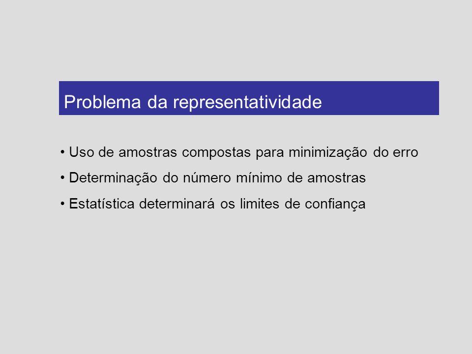 Uso de amostras compostas para minimização do erro Determinação do número mínimo de amostras Estatística determinará os limites de confiança Problema