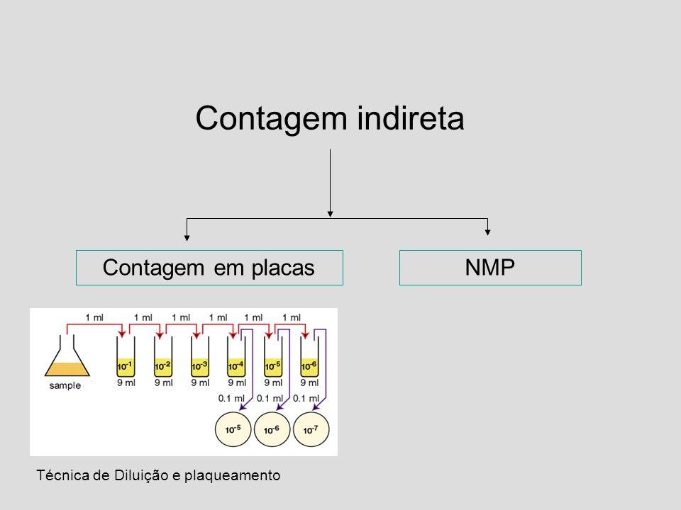 Contagem indireta Contagem em placasNMP Técnica de Diluição e plaqueamento