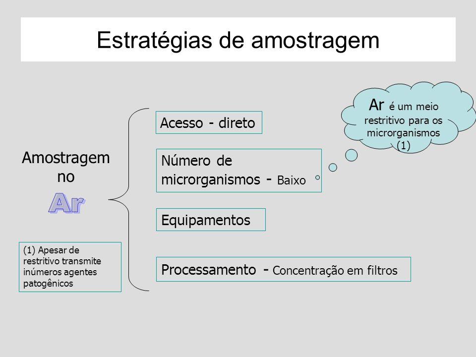 Estratégias de amostragem Acesso - direto Número de microrganismos - Baixo Equipamentos Processamento - Concentração em filtros Ar é um meio restritiv