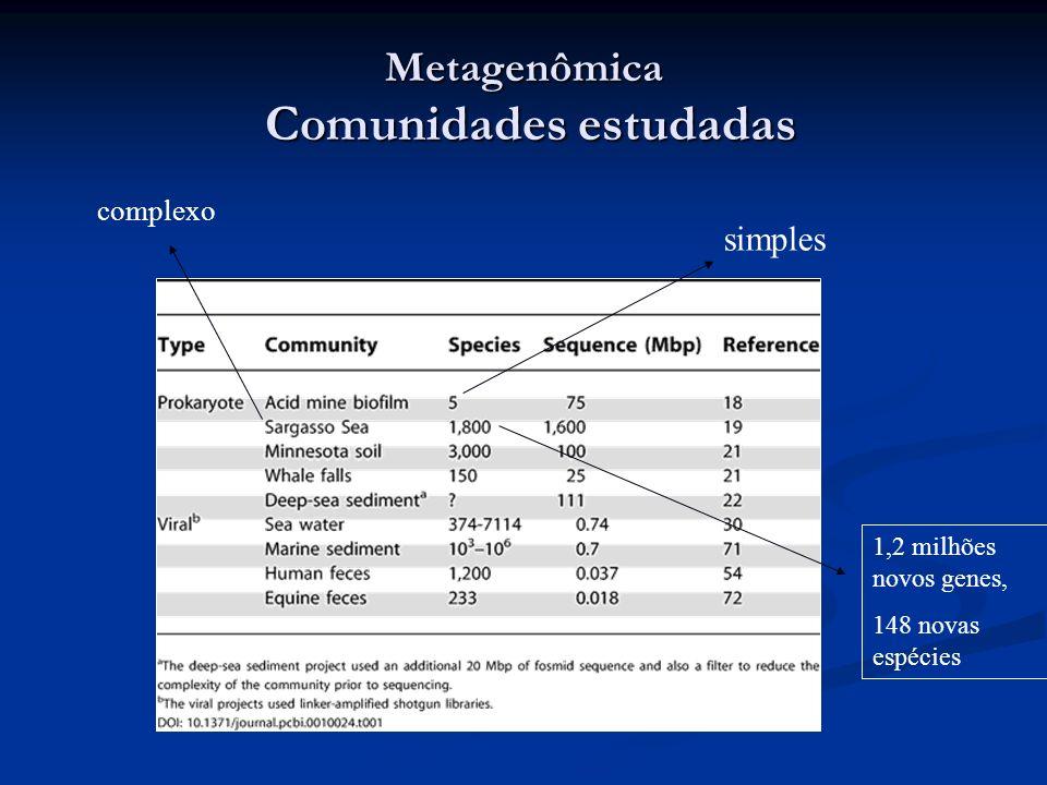 Metagenômica Comunidades estudadas simples complexo 1,2 milhões novos genes, 148 novas espécies