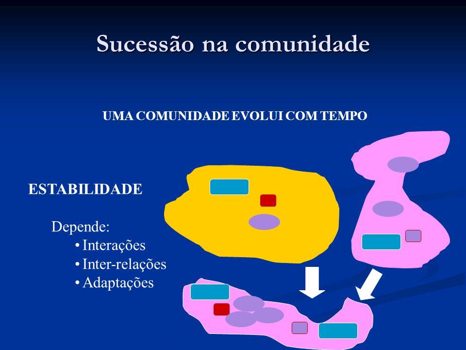 Sucessão na comunidade UMA COMUNIDADE EVOLUI COM TEMPO ESTABILIDADE Depende: Interações Inter-relações Adaptações
