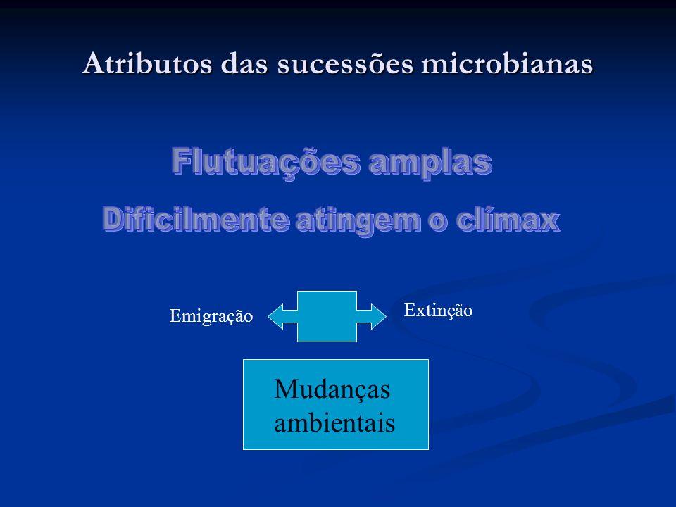 Atributos das sucessões microbianas Mudanças ambientais Extinção Emigração