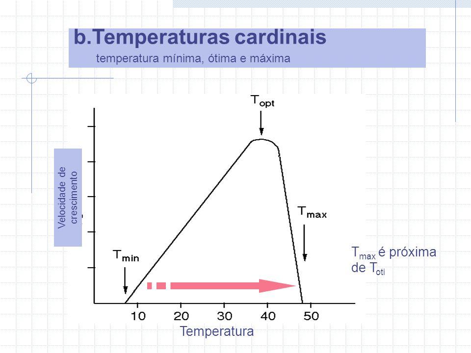 b.Temperaturas cardinais temperatura mínima, ótima e máxima Velocidade de crescimento Temperatura T max é próxima de T oti