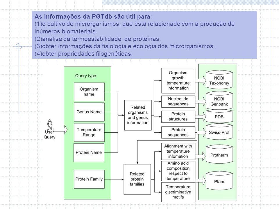 As informações da PGTdb são útil para: (1)o cultivo de microrganismos, que está relacionado com a produção de inúmeros biomateriais.