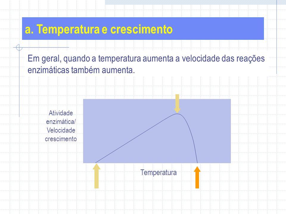 Em geral, quando a temperatura aumenta a velocidade das reações enzimáticas também aumenta.