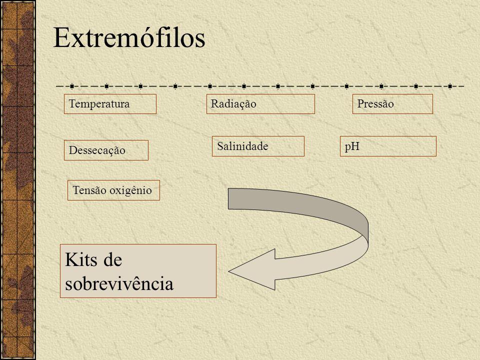 Extremófilos TemperaturaRadiaçãoPressão Dessecação SalinidadepH Tensão oxigênio Kits de sobrevivência