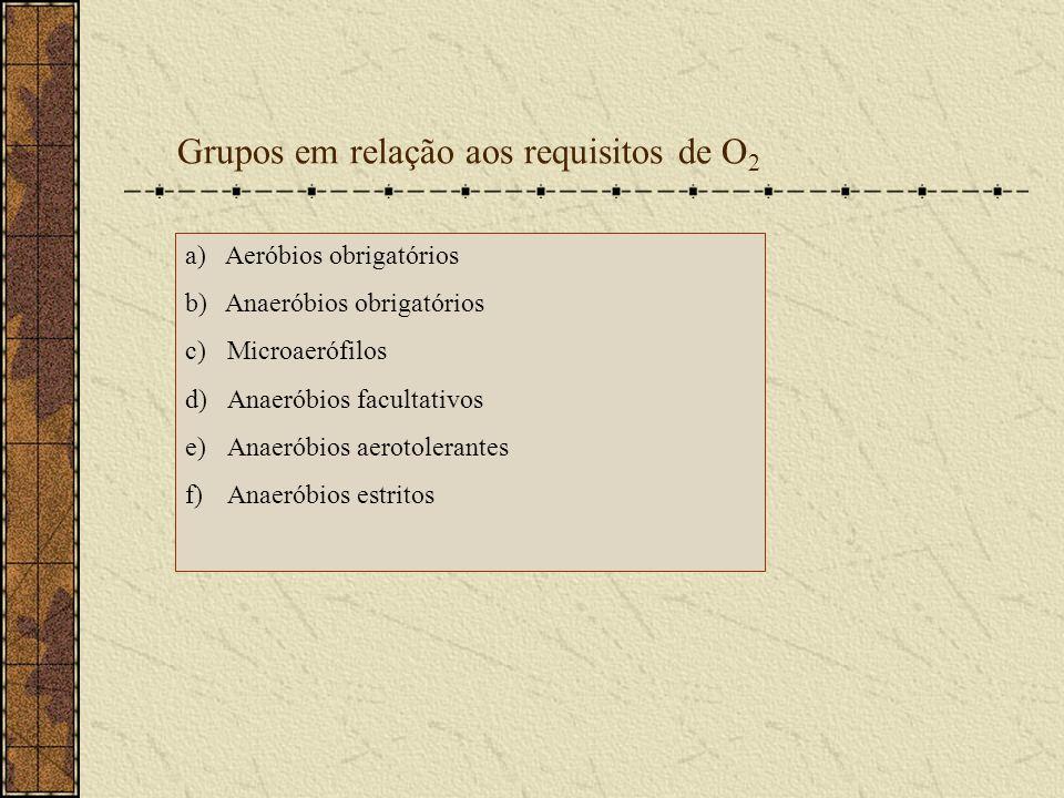 Grupos em relação aos requisitos de O 2 a)Aeróbios obrigatórios b)Anaeróbios obrigatórios c)Microaerófilos d)Anaeróbios facultativos e)Anaeróbios aero