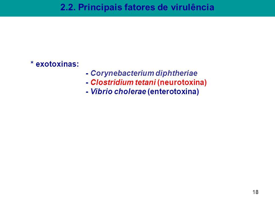 2.2. Principais fatores de virulência 18 * exotoxinas: - Corynebacterium diphtheriae - Clostridium tetani (neurotoxina) - Vibrio cholerae (enterotoxin