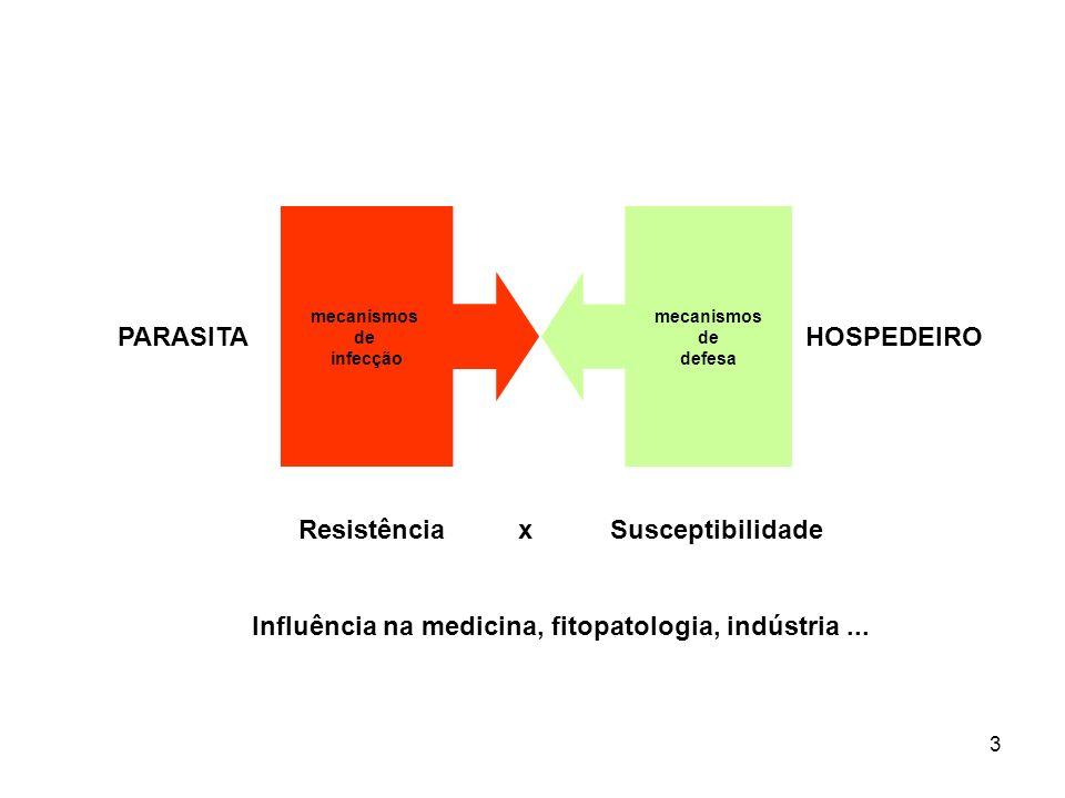 mecanismos de infecção mecanismos de defesa PARASITA HOSPEDEIRO Resistência xSusceptibilidade Influência na medicina, fitopatologia, indústria...
