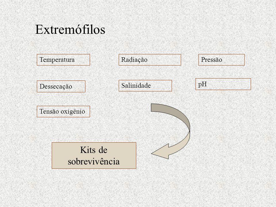 Extremófilos TemperaturaRadiaçãoPressão Dessecação Salinidade pH Tensão oxigênio Kits de sobrevivência