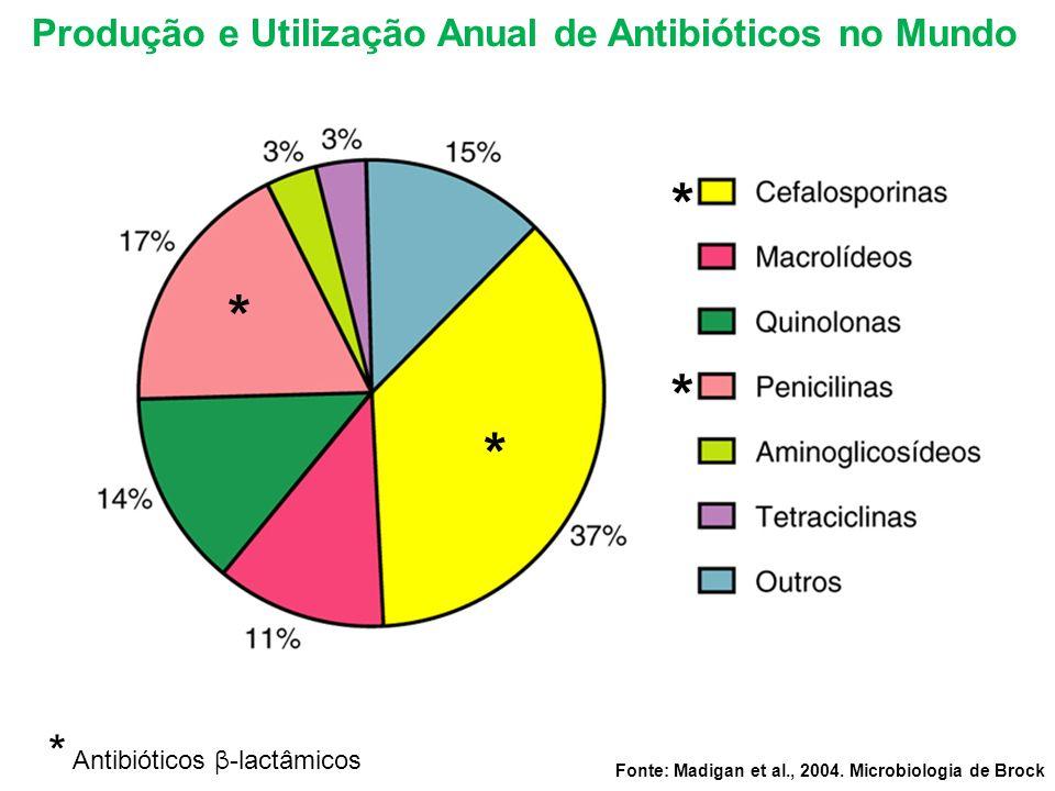 Fonte: Madigan et al., 2004. Microbiologia de Brock Produção e Utilização Anual de Antibióticos no Mundo * * * * * Antibióticos β -lactâmicos