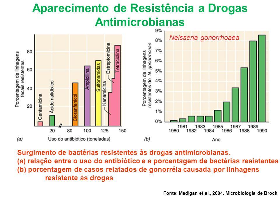 Surgimento de bactérias resistentes às drogas antimicrobianas. (a) relação entre o uso do antibiótico e a porcentagem de bactérias resistentes (b) por