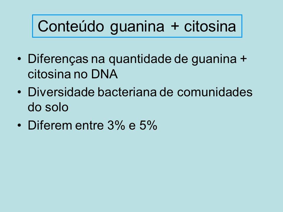 Diferenças na quantidade de guanina + citosina no DNA Diversidade bacteriana de comunidades do solo Diferem entre 3% e 5% Conteúdo guanina + citosina