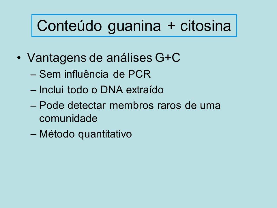 Vantagens de análises G+C –Sem influência de PCR –Inclui todo o DNA extraído –Pode detectar membros raros de uma comunidade –Método quantitativo Conte