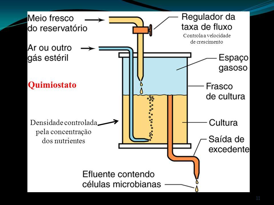 11 Quimiostato Controla a velocidade de crescimento Densidade controlada pela concentração dos nutrientes