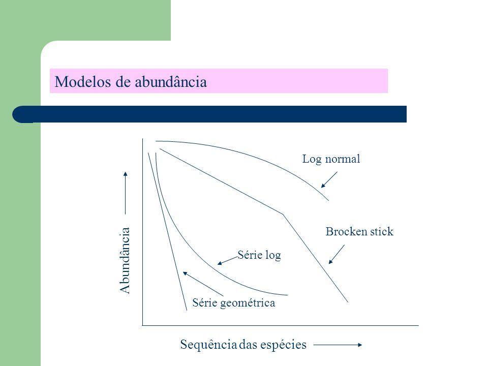 Sequência das espécies Abundância Brocken stick Série log Série geométrica Log normal Modelos de abundância