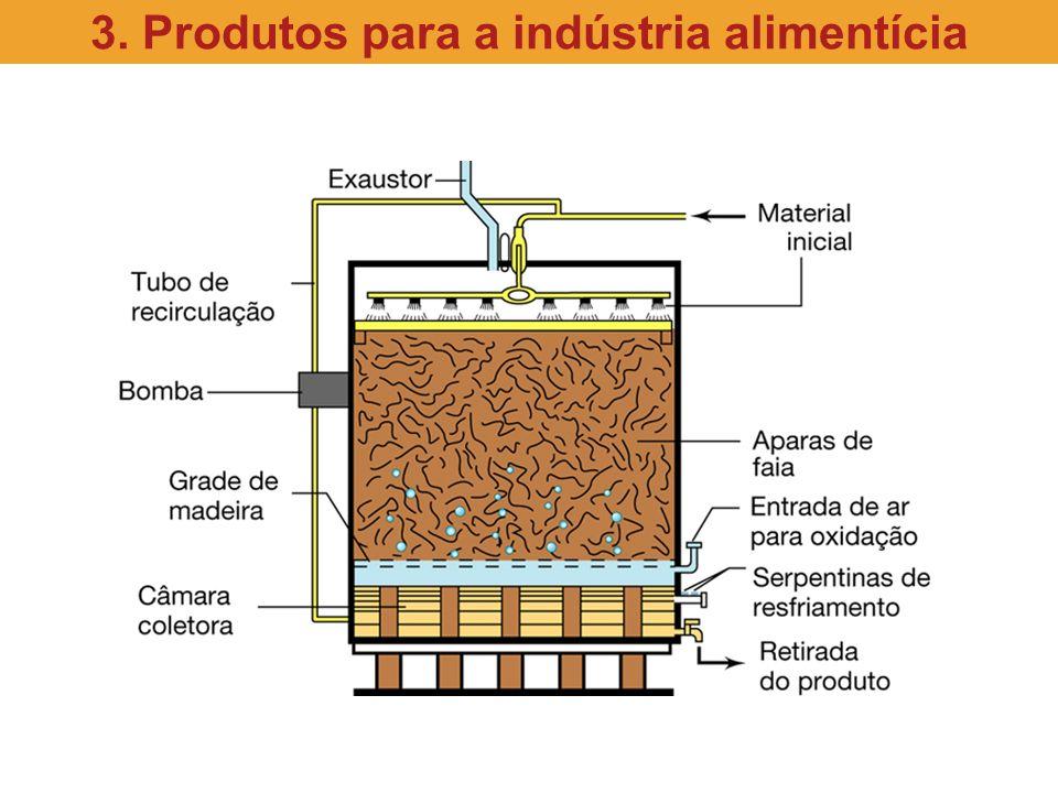 3. Produtos para a indústria alimentícia