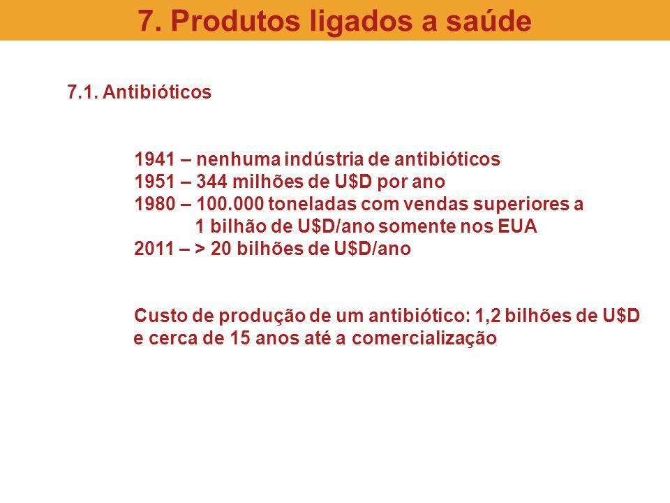 7.1. Antibióticos 1941 – nenhuma indústria de antibióticos 1951 – 344 milhões de U$D por ano 1980 – 100.000 toneladas com vendas superiores a 1 bilhão