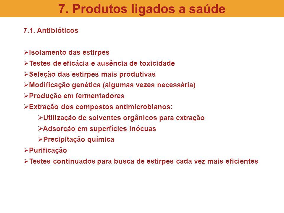 7.1. Antibióticos Isolamento das estirpes Testes de eficácia e ausência de toxicidade Seleção das estirpes mais produtivas Modificação genética (algum