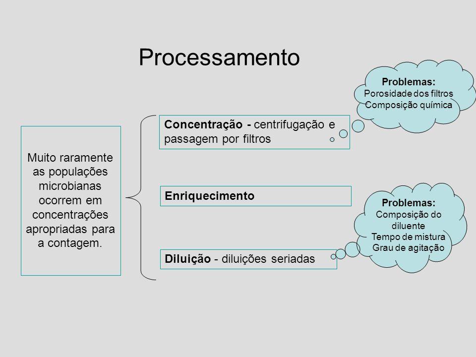 Processamento Concentração - centrifugação e passagem por filtros Diluição - diluições seriadas Problemas: Porosidade dos filtros Composição química P