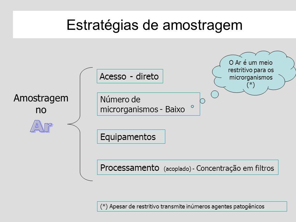 Estratégias de amostragem Acesso - direto Número de microrganismos - Baixo Equipamentos Processamento (acoplado) - Concentração em filtros O Ar é um m