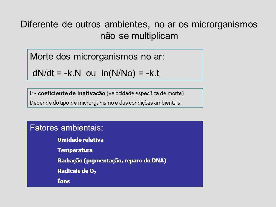 Diferente de outros ambientes, no ar os microrganismos não se multiplicam Morte dos microrganismos no ar: dN/dt = -k.N ou ln(N/No) = -k.t k - coeficie