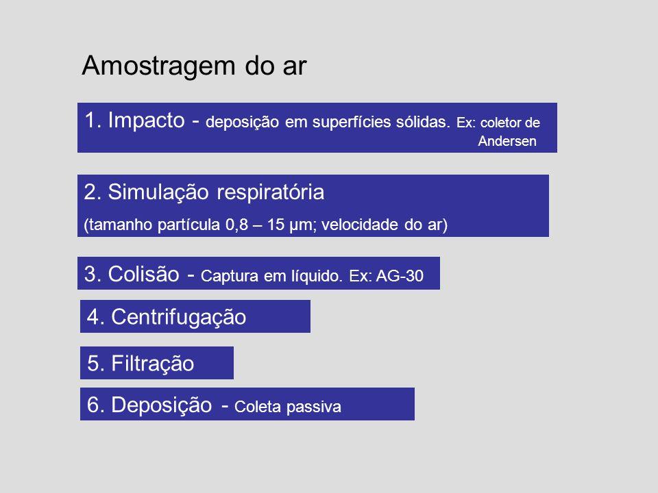 Amostragem do ar 2. Simulação respiratória (tamanho partícula 0,8 – 15 μm; velocidade do ar) 3. Colisão - Captura em líquido. Ex: AG-30 1. Impacto - d