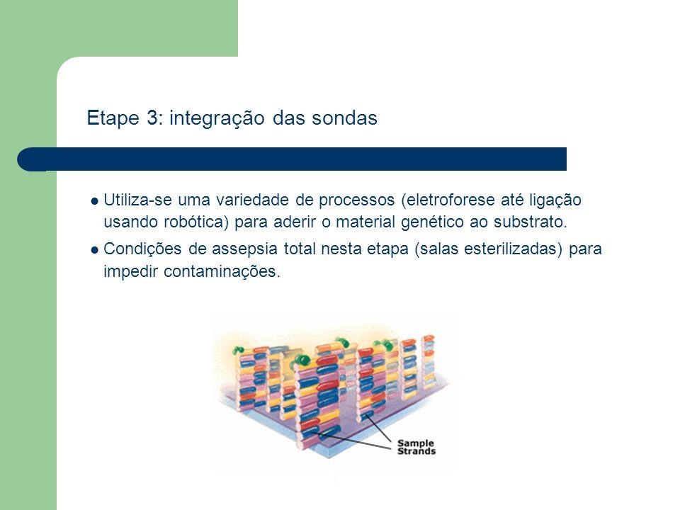 Utiliza-se uma variedade de processos (eletroforese até ligação usando robótica) para aderir o material genético ao substrato. Condições de assepsia t