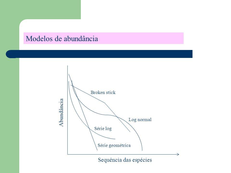 Sequência das espécies Abundância Broken stick Série log Série geométrica Log normal Modelos de abundância