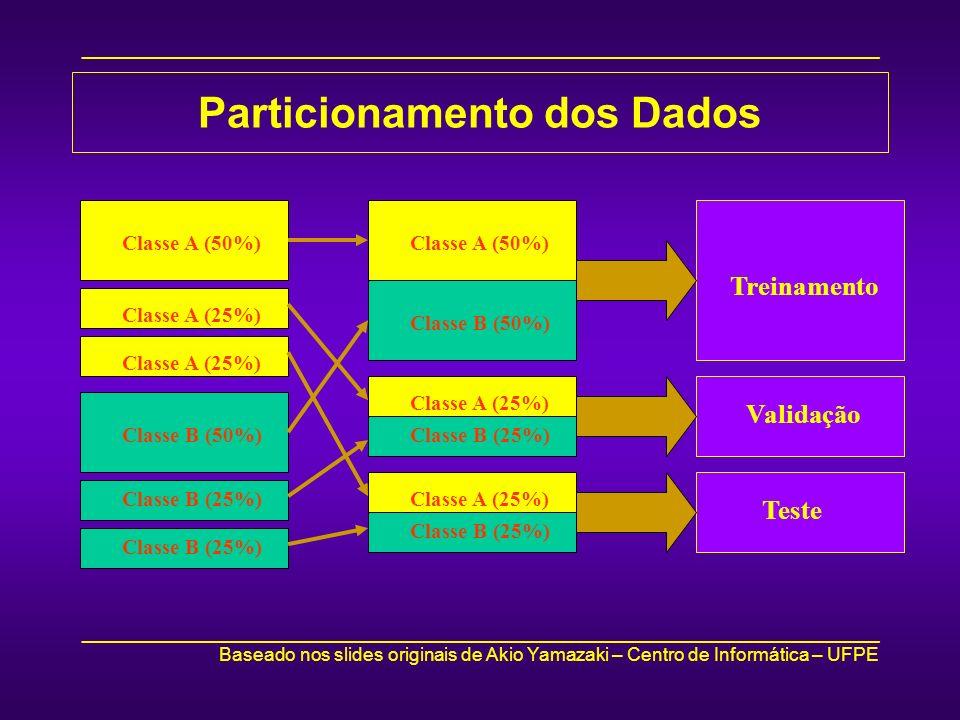 _____________________________________________________________________________ Baseado nos slides originais de Akio Yamazaki – Centro de Informática – UFPE _____________________________________________________________________________ Particionamento dos Dados Classe A (50%) Classe A (25%) Classe B (50%) Classe B (25%) Classe A (50%) Classe B (50%) Classe A (25%) Classe B (25%) Classe A (25%) Classe B (25%) Treinamento Validação Teste