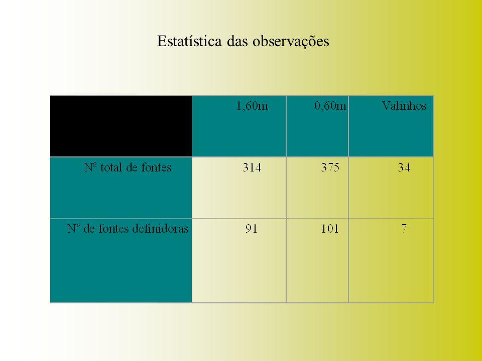 Estatística das observações