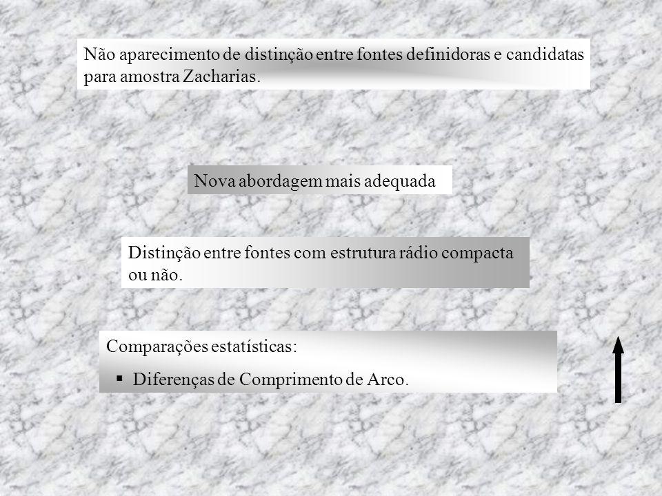 Não aparecimento de distinção entre fontes definidoras e candidatas para amostra Zacharias. Nova abordagem mais adequada Distinção entre fontes com es