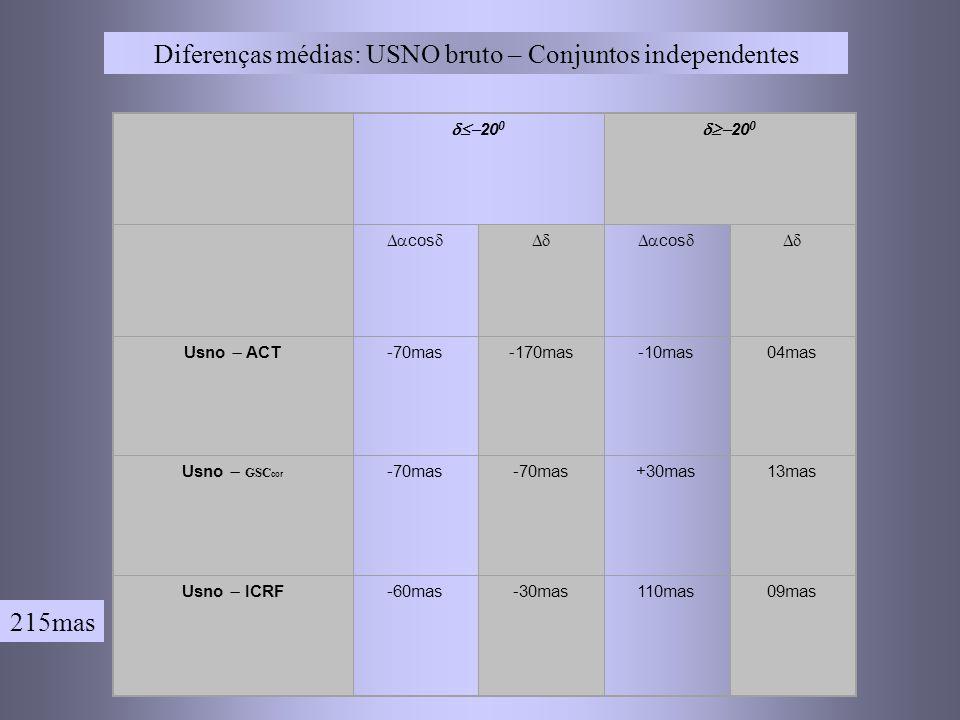 Diferenças médias: USNO bruto – Conjuntos independentes 20 0 cos cos Usno ACT -70mas-170mas-10mas04mas Usno GSC cor -70mas +30mas13mas Usno ICRF -60mas-30mas110mas09mas 215mas