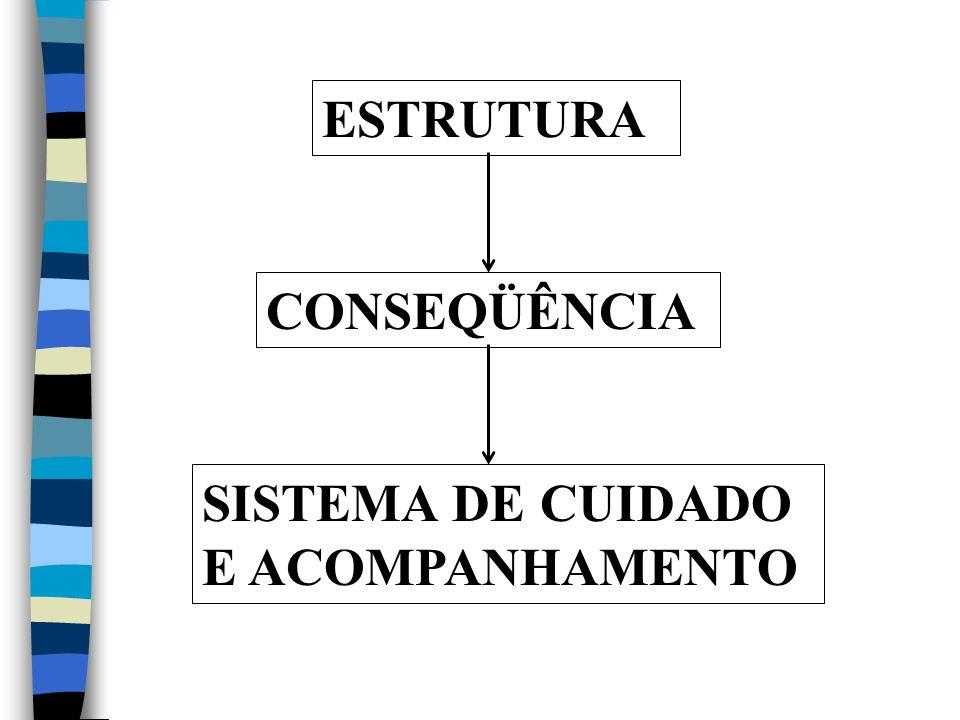 ESTRUTURA DE JETRO (Ex 18:20-25) 10 Líderes de célula 50 Supervisores 100 Pastor de congregação 1000 Pastor geral