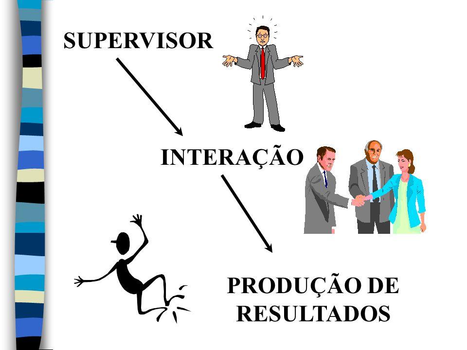 SUPERVISOR INTERAÇÃO PRODUÇÃO DE RESULTADOS