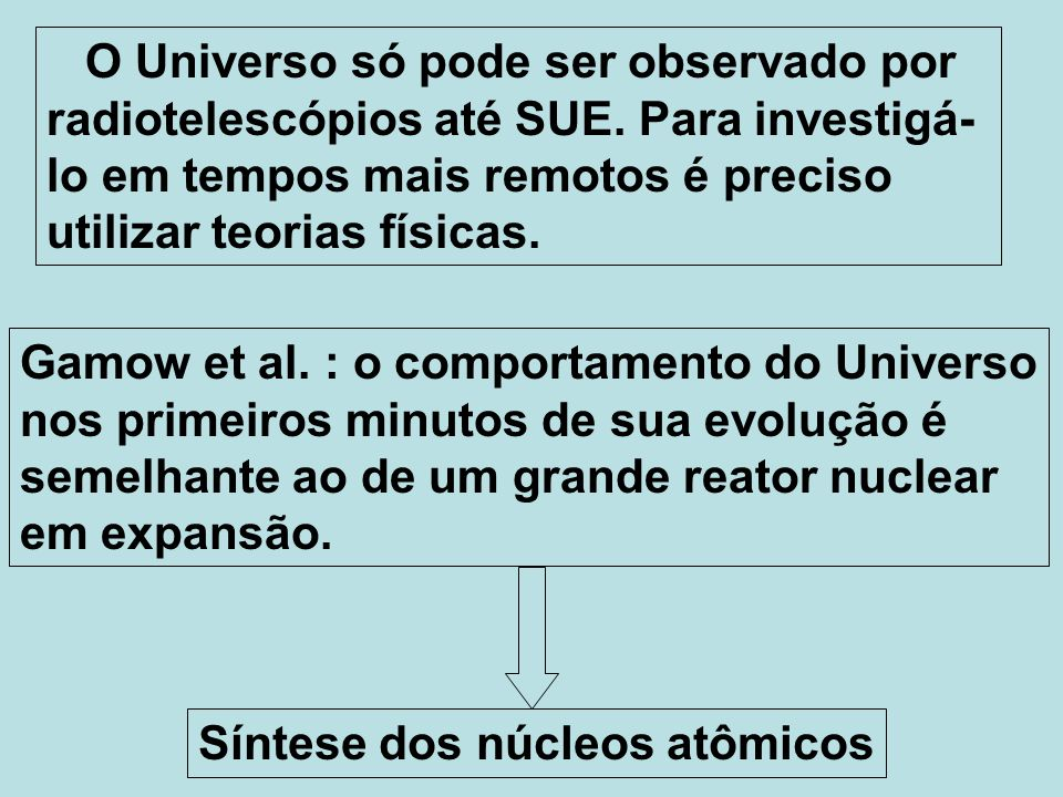 Gamow et al. : o comportamento do Universo nos primeiros minutos de sua evolução é semelhante ao de um grande reator nuclear em expansão. Síntese dos