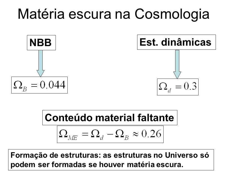 Matéria escura na Cosmologia NBB Est. dinâmicas Conteúdo material faltante Formação de estruturas: as estruturas no Universo só podem ser formadas se